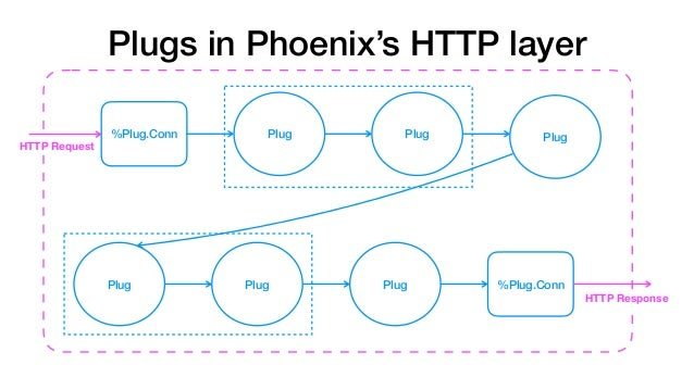 Plugs in Phoenix's HTTP layer HTTP Request %Plug.Conn Plug Plug Plug Plug Plug Plug %Plug.Conn HTTP Response