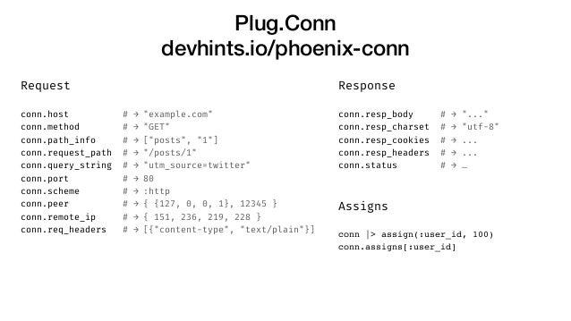 "Plug.Conn devhints.io/phoenix-conn Request conn.host # → ""example.com"" conn.method # → ""GET"" conn.path_info # → [""posts"", ..."