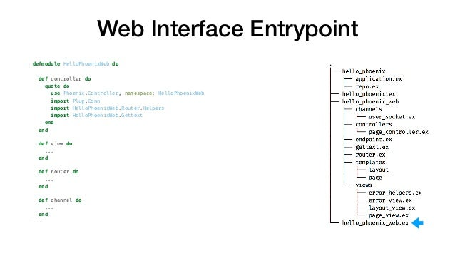 Web Interface Entrypoint defmodule HelloPhoenixWeb do def controller do quote do use Phoenix.Controller, namespace: HelloP...