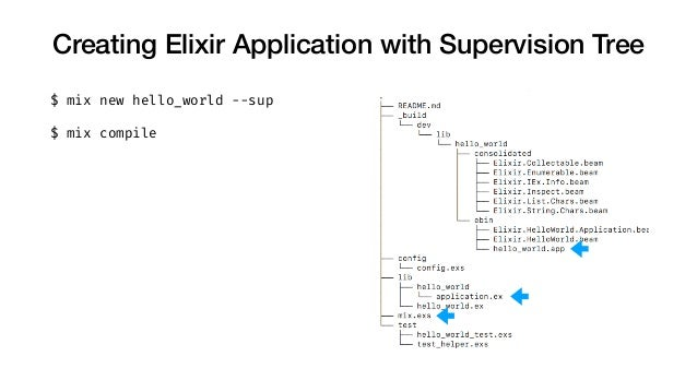 Creating Elixir Application with Supervision Tree $ mix new hello_world --sup $ mix compile