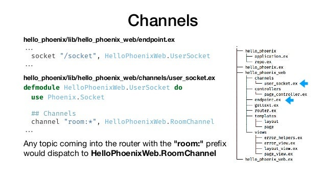 "Channels hello_phoenix/lib/hello_phoenix_web/endpoint.ex ... socket ""/socket"", HelloPhoenixWeb.UserSocket ... hello_phoeni..."