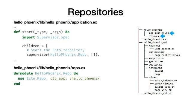 Repositories hello_phoenix/lib/hello_phoenix/application.ex … def start(_type, _args) do import Supervisor.Spec children =...