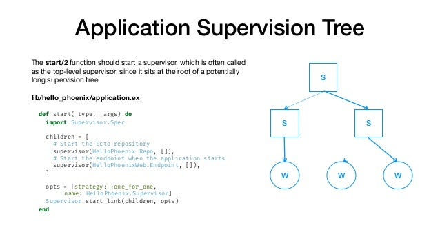 Application Supervision Tree Thestart/2function should start a supervisor, which is often called as the top-level superv...
