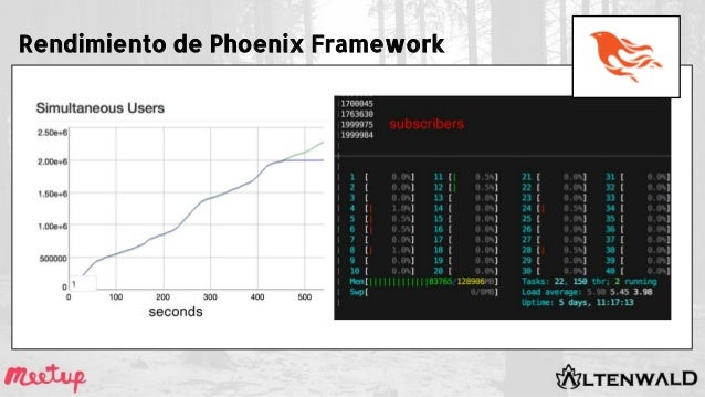 Rendimiento de Phoenix Framework