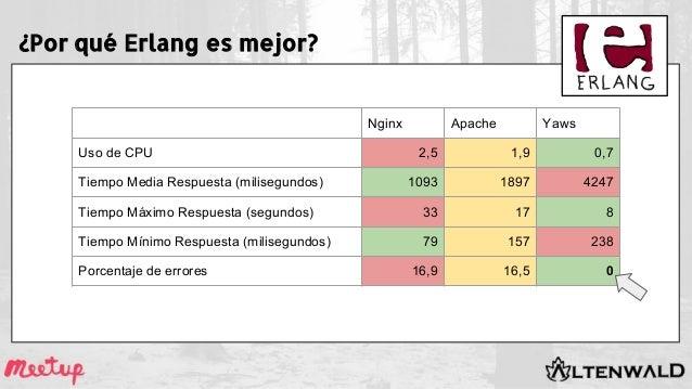 ¿Por qué Erlang es mejor? Nginx Apache Yaws Uso de CPU 2,5 1,9 0,7 Tiempo Media Respuesta (milisegundos) 1093 1897 4247 Ti...