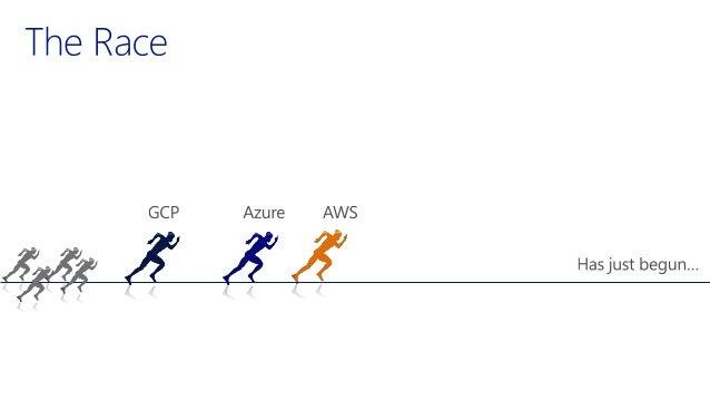 Azure and AWS, a mindmap