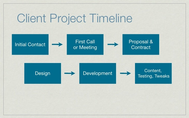 managing client web design projects from start to finish
