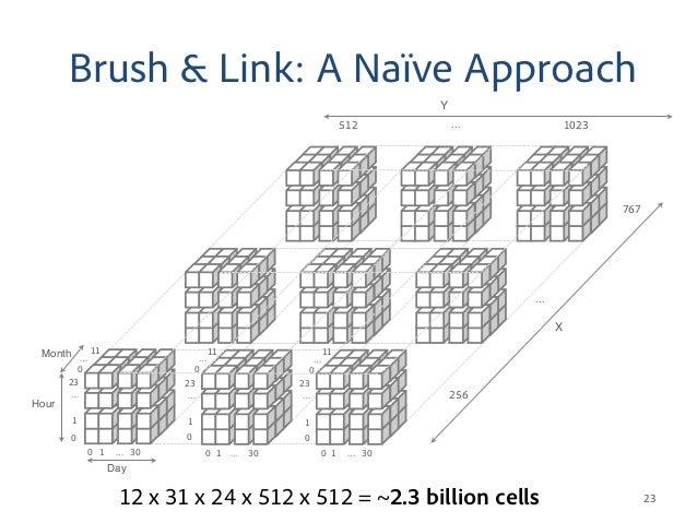 interactive latency in big data visualization