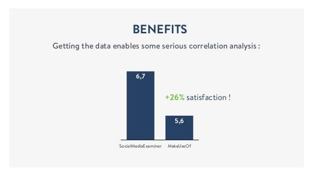 BENEFITS Getting the data enables some serious correlation analysis : 6 7 SocialMediaExaminer MakeUseOf 5,6 6,7 +26% satis...