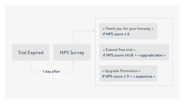 «Thank you for your honesty» if NPS score ≤ 6 «Upgrade Promotion» if NPS score ≥ 9 + «expensive» «Extend free trial...