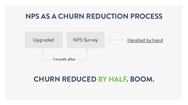 Handled by handUpgraded NPS Survey 1 month after CHURN REDUCED BY HALF. BOOM. NPS AS A CHURN REDUCTION PROCESS