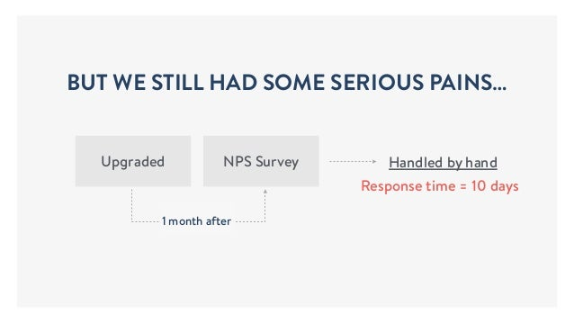 Handled by handUpgraded NPS Survey 1 month after BUT WE STILL HAD SOME SERIOUS PAINS… Response time = 10 days