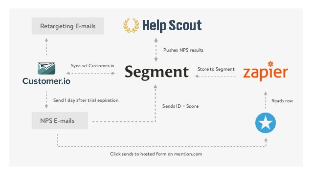 Retargeting E-mails NPS E-mails Click sends to hosted form on mention.com Store to Segment Sync w/ Customer.io Send 1 day ...