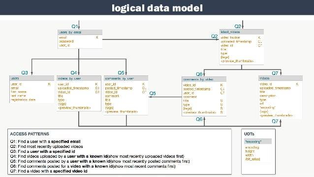 Data modeling for apache cassandra erd queries diagram it 24 ccuart Images