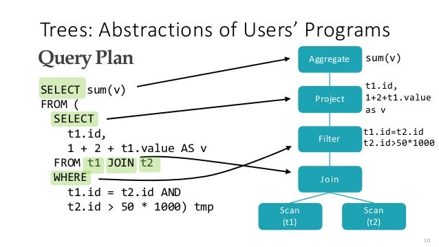 Trees:AbstractionsofUsers' Programs QueryPlan SELECT sum(v) FROM ( SELECT t1.id, 1 + 2 + t1.value AS v FROM t1 JOIN t2 ...