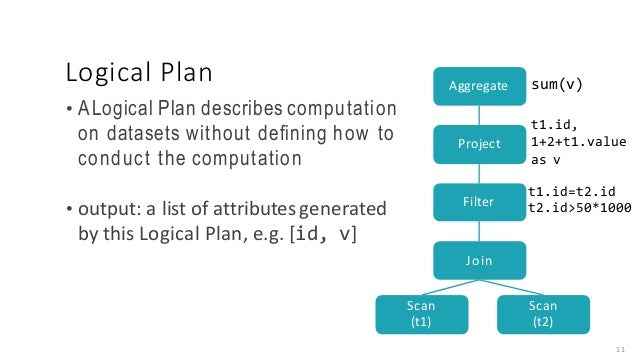 Logical Plan • ALogical Plan describes computation on datasets without defining how to conduct the computation • output:a...