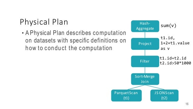 Physical Plan • A Physical Plan describes computation on datasets with specific definitions on how to conduct the computat...