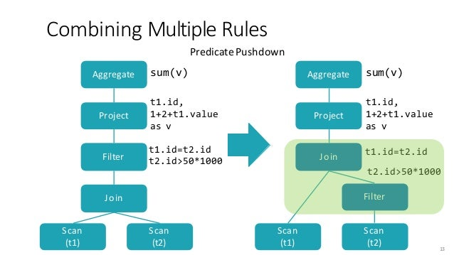 CombiningMultiple Rules Scan Scan Join Filter Project Aggregate sum(v) t1.id, 1+2+t1.value as v t1.id=t2.id t2.id>50*1000...