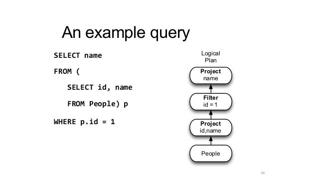 An example query SELECT name FROM ( SELECT id, name FROM People) p WHERE p.id = 1 Logical Plan Project name Filter id = 1 ...