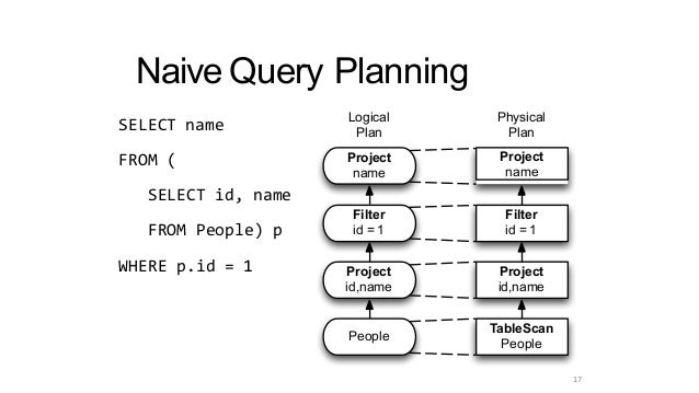 Naive Query Planning SELECT name FROM ( SELECT id, name FROM People) p WHERE p.id = 1 Project id,name Filter id = 1 People...