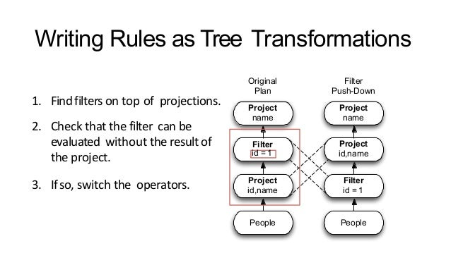 Writing Rules as Tree Transformations 1. Findfiltersontopofprojections. 2. Checkthatthefiltercanbe evaluated...