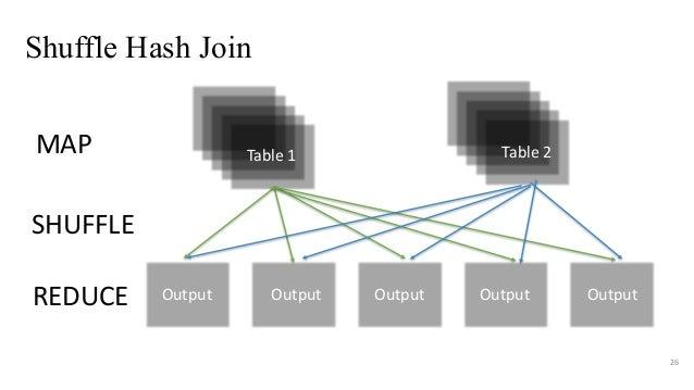Shuffle Hash Join 26 Table1 Table2MAP SHUFFLE REDUCE Output Output Output Output Output