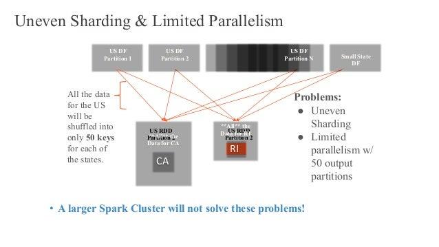 US DF Partition 1 Problems: ● Uneven Sharding ● Limited parallelism w/ 50 output partitions US RDD Partition 2 US RDD Part...