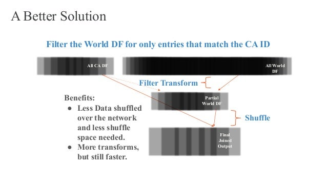A Better Solution Filter the World DF for only entries that match the CA ID Filter Transform Benefits: ● Less Data shuffle...