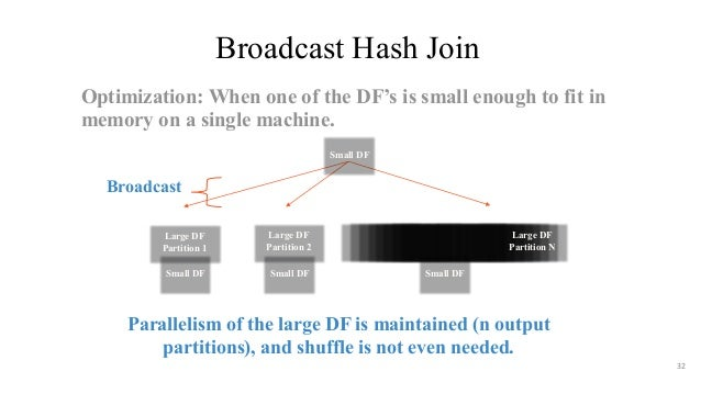 Broadcast Hash Join 32 Parallelism of the large DF is maintained (n output partitions), and shuffle is not even needed. Br...