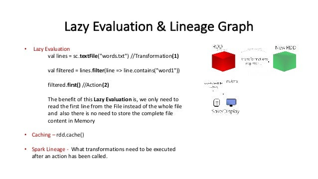 """LazyEvaluation&LineageGraph • LazyEvaluation val lines=sc.textFile(""""words.txt"""")//Transformation(1) val filtered=..."""