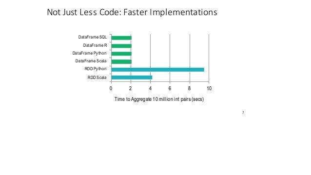 NotJustLessCode:Faster Implementations 0 7 10 DataFrame SQL DataFrame R DataFrame Python DataFrame Scala RDD Python RD...