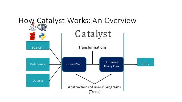 HowCatalystWorks:An Overview SQL AST DataFrame Query Plan Optimized Query Plan RDDs Catalyst Transformations Dataset ...