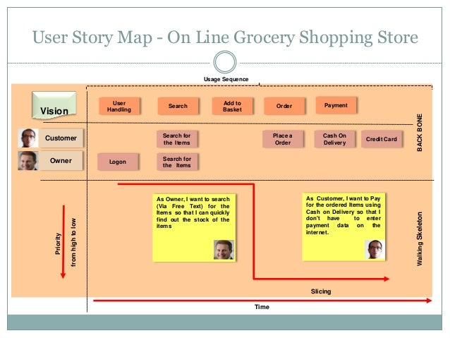 how to create user story map