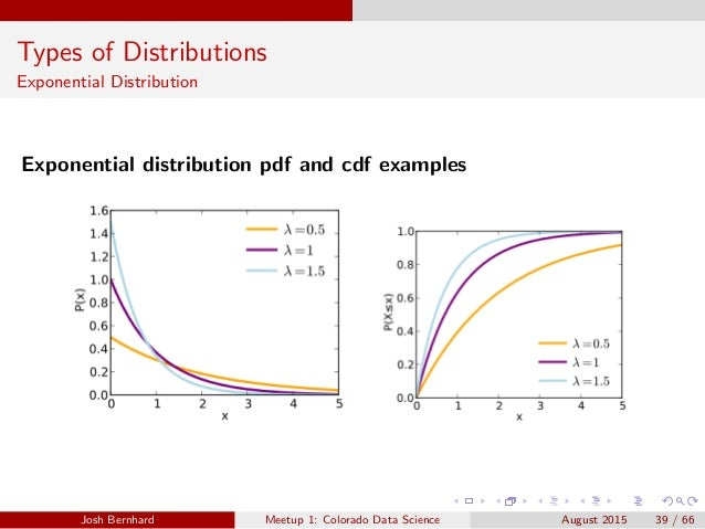 CO Data Science - Workshop 1: Probability Distributions