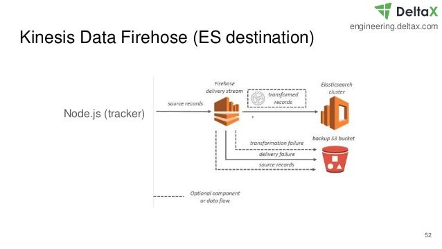 Building a Real-time Stream Processing Pipeline - Kinesis Data Fireho…