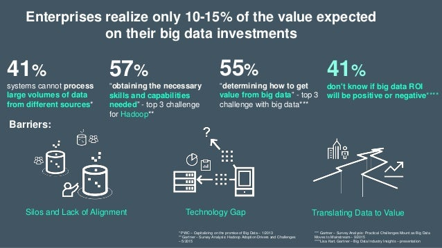 Quot From Big Data To Big Valuewith Hpe Predictive Analytics
