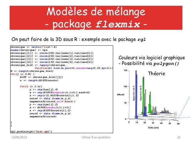 """12/06/2013 Utiliser R au quotidien 15Modèles de mélange- package flexmix -ApparitiondeAApparitiondeBchronique <- vector(""""l..."""