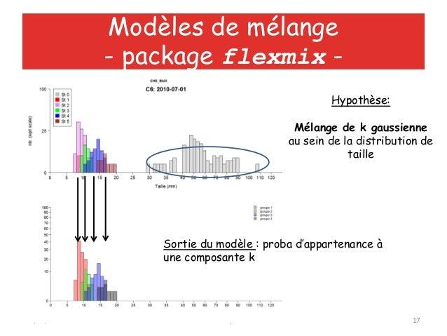12/06/2013 Utiliser R au quotidien 17Modèles de mélange- package flexmix -Sortie du modèle : proba d'appartenance àune com...