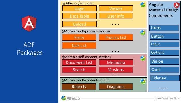 Alfresco Development Framework Basic