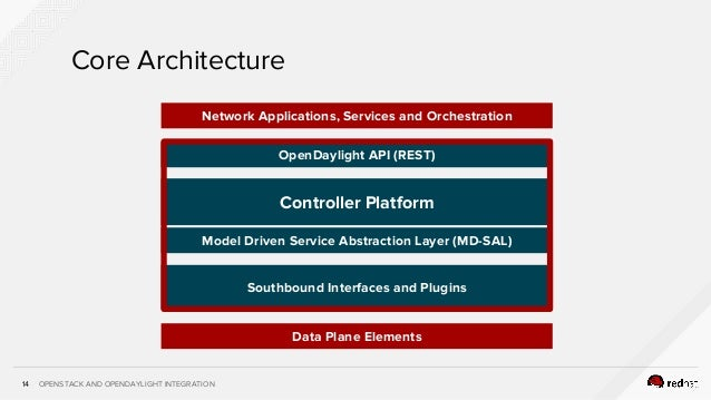 14 Openstack And Opendaylight Integration14 Core Architecture Controller Platform