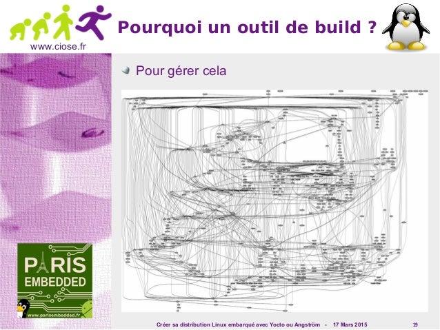 Créer sa distribution Linux embarqué avec Yocto ou Angström - 17 Mars 2015 19 www.ciose.fr Pourquoi un outil de build ? Po...