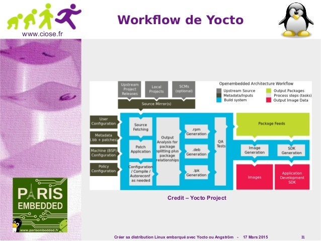 Créer sa distribution Linux embarqué avec Yocto ou Angström - 17 Mars 2015 31 www.ciose.fr Workflow de Yocto Credit – Yoct...