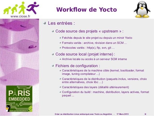 Créer sa distribution Linux embarqué avec Yocto ou Angström - 17 Mars 2015 32 www.ciose.fr Workflow de Yocto Les entrées :...