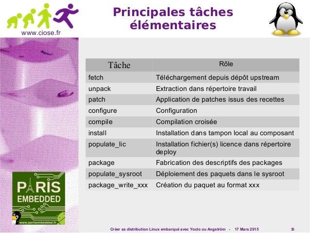 Créer sa distribution Linux embarqué avec Yocto ou Angström - 17 Mars 2015 36 www.ciose.fr Principales tâches élémentaires...