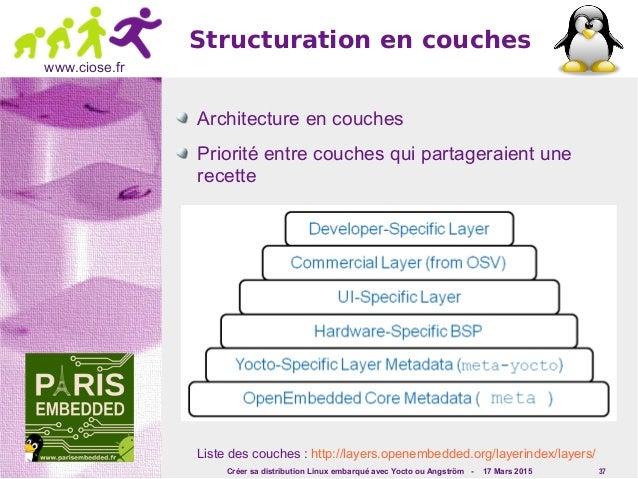 Créer sa distribution Linux embarqué avec Yocto ou Angström - 17 Mars 2015 37 www.ciose.fr Structuration en couches Archit...