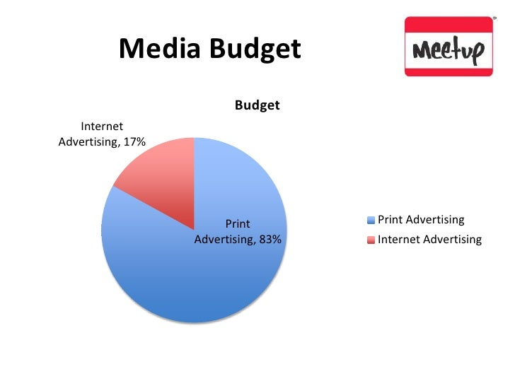 Media Budget<br />