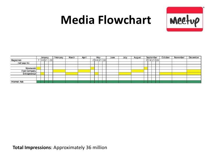 Media Flowchart<br />Total Impressions: Approximately 36 million<br />