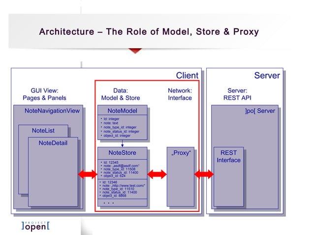 ServerServer Architecture – The Role of Model, Store & Proxy ]po[ Server]po[ Server REST Interface REST Interface Server: ...