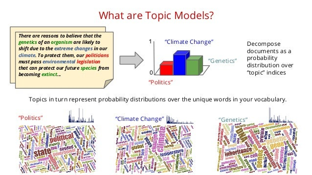 What are Topic Models?  There are reasons to believe that the  genetics of an organism are likely to  shift due to the ext...