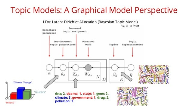 Topic Models: A Graphical Model Perspective  LDA: Latent Dirichlet Allocation (Bayesian Topic Model)  Blei et. al, 2001  1...